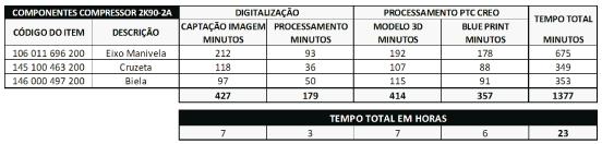Tabela 3 – Tempo de consumido no projeto