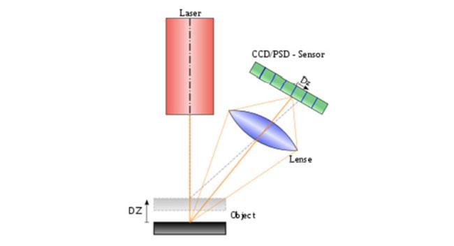 Figura 4 – Captação por Triangulação tridimencional de laser (emeraldsight, 2013)