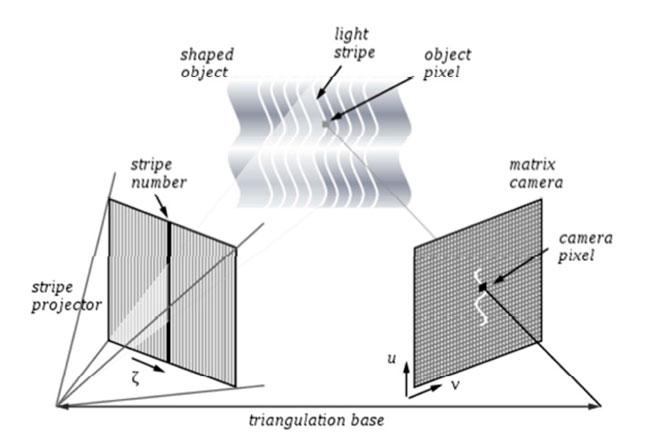 Figura 5 – Processo de captação de imagem com luz estruturada (wikipidia, 2013)